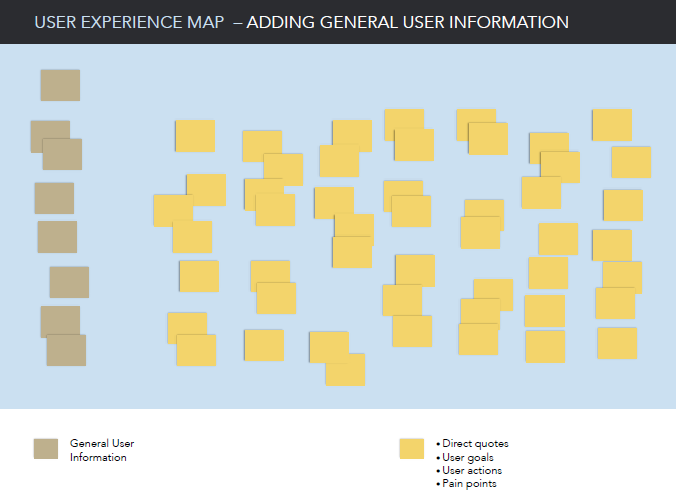 User Experience Map Step 2