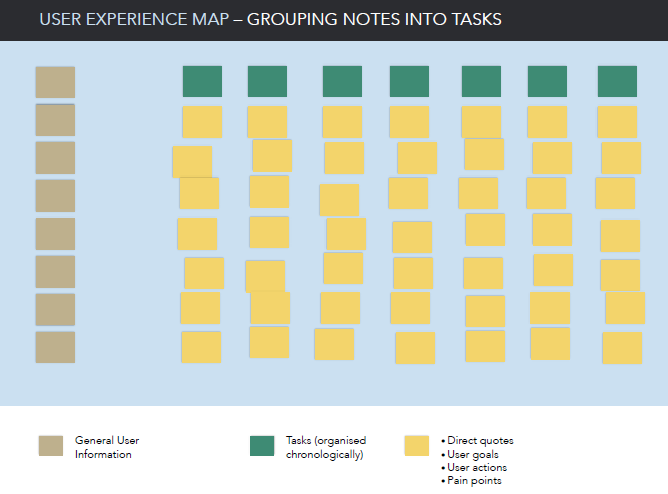 User Experience Map Step 3