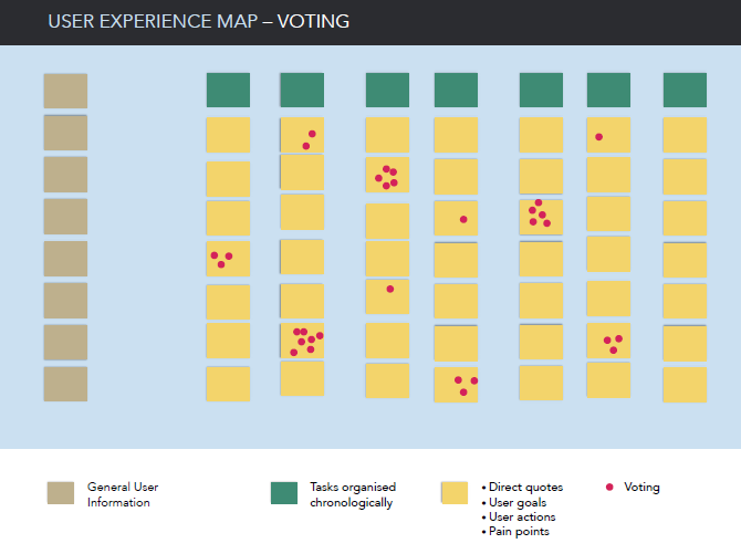 User Experience Map Step 4